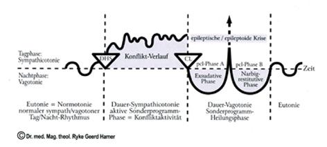 Schema des Verlaufs einer Konfliktlösung
